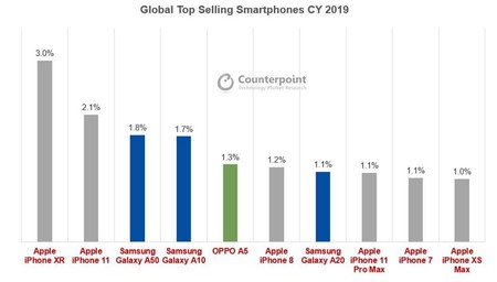 worldwide sales chart