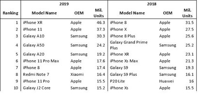 Table of smartphone shipments in 2019 and 2018