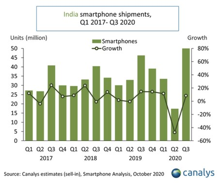 Canalys chart