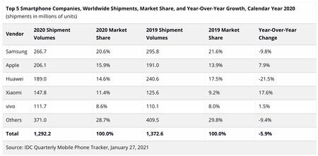 annual graph
