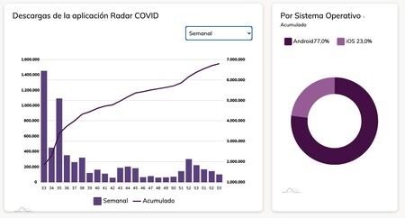 Radar COVID Downloads