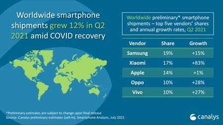 Global smartphone sales graph