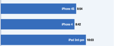 How long do iPhone batteries last?