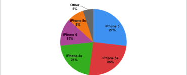 What is the most popular iPhone?